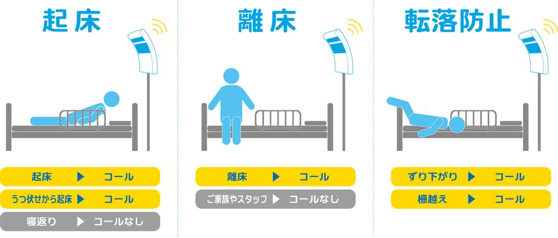 起床離床センサーmittell【ミッテル】の動作患者行動別対応説明
