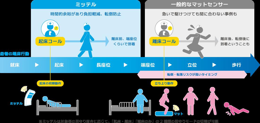 起床離床センサーmittell【ミッテル】の起床離床検出タイミングの説明